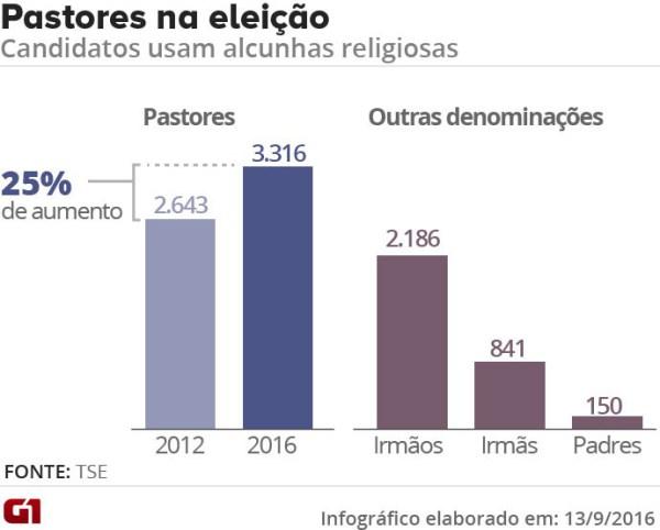 infografico-pastor-eleicoes-2016
